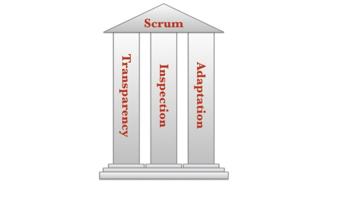 3-pillars-of-empiricism-002