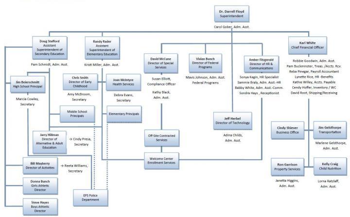 Enid Public School  Organizational Chart