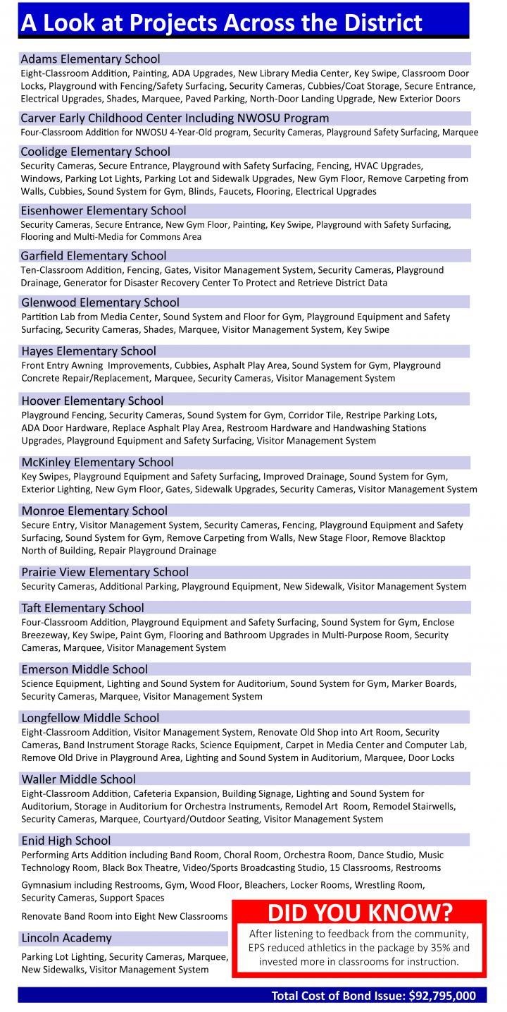 Enid Public School Projects