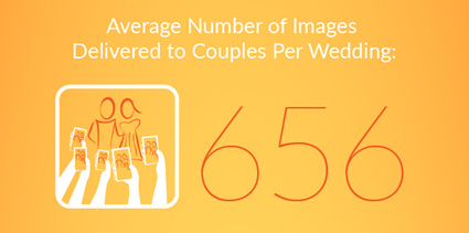A yellow graphic that details the average number of images delivered to couples per wedding.