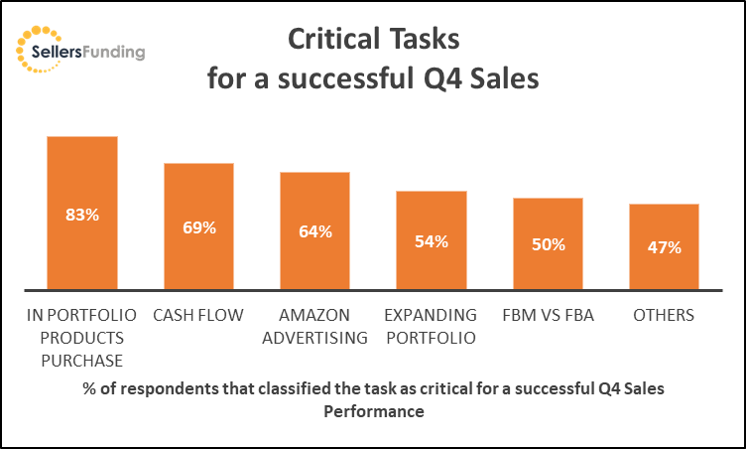 Critical Tasks for a successful Q4 sales