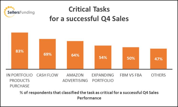 Critical Tasks for a successful Q4 sales