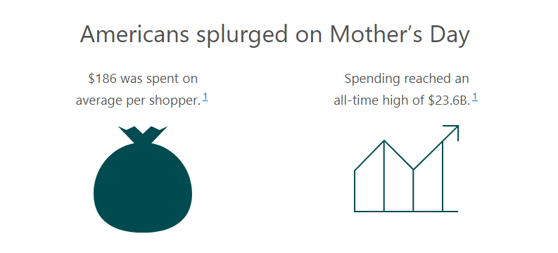 Americans splurged on Mother's Day