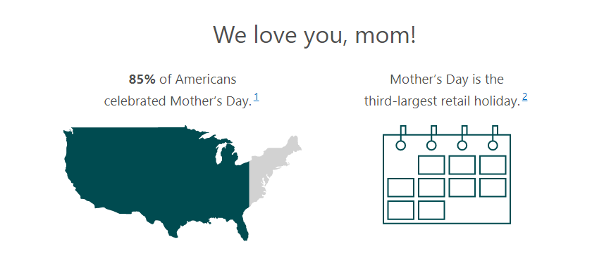 Search engine marketing insights for Mother's Day 2018
