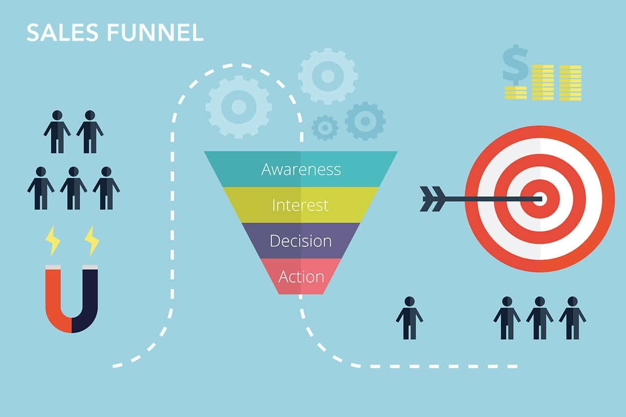 sales-funnel-sf