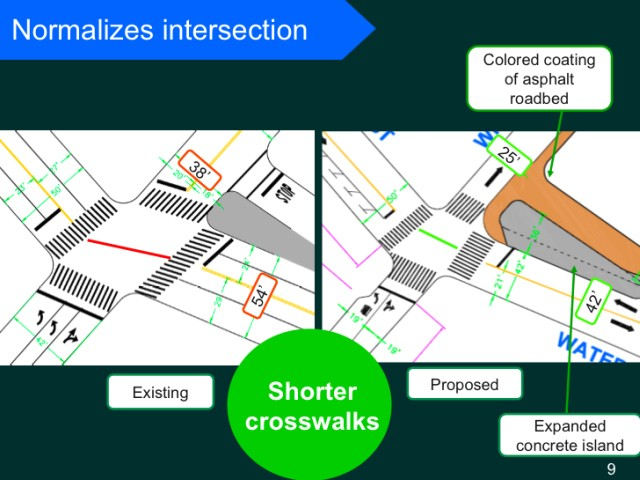 The city plans to streamline the intersection, shortening the crosswalks.