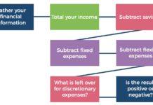 financial information chart