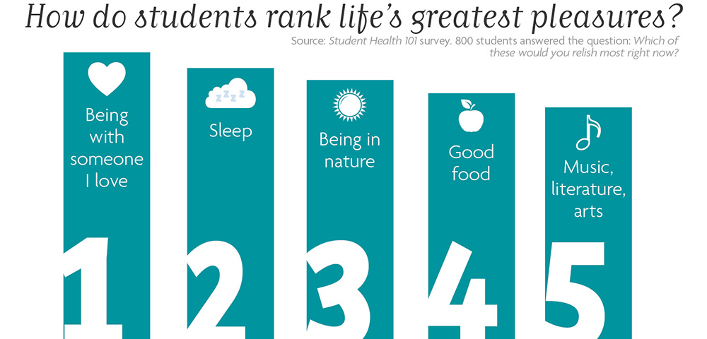 How do students rank life's greatest pleasures? Source: Student Health 101 survey. 800 students answered the question: Which of these would you relish most right now? 1. Being with someone I love 2. Sleep 3. Being in nature 4. Good food 5. Music, literature, arts