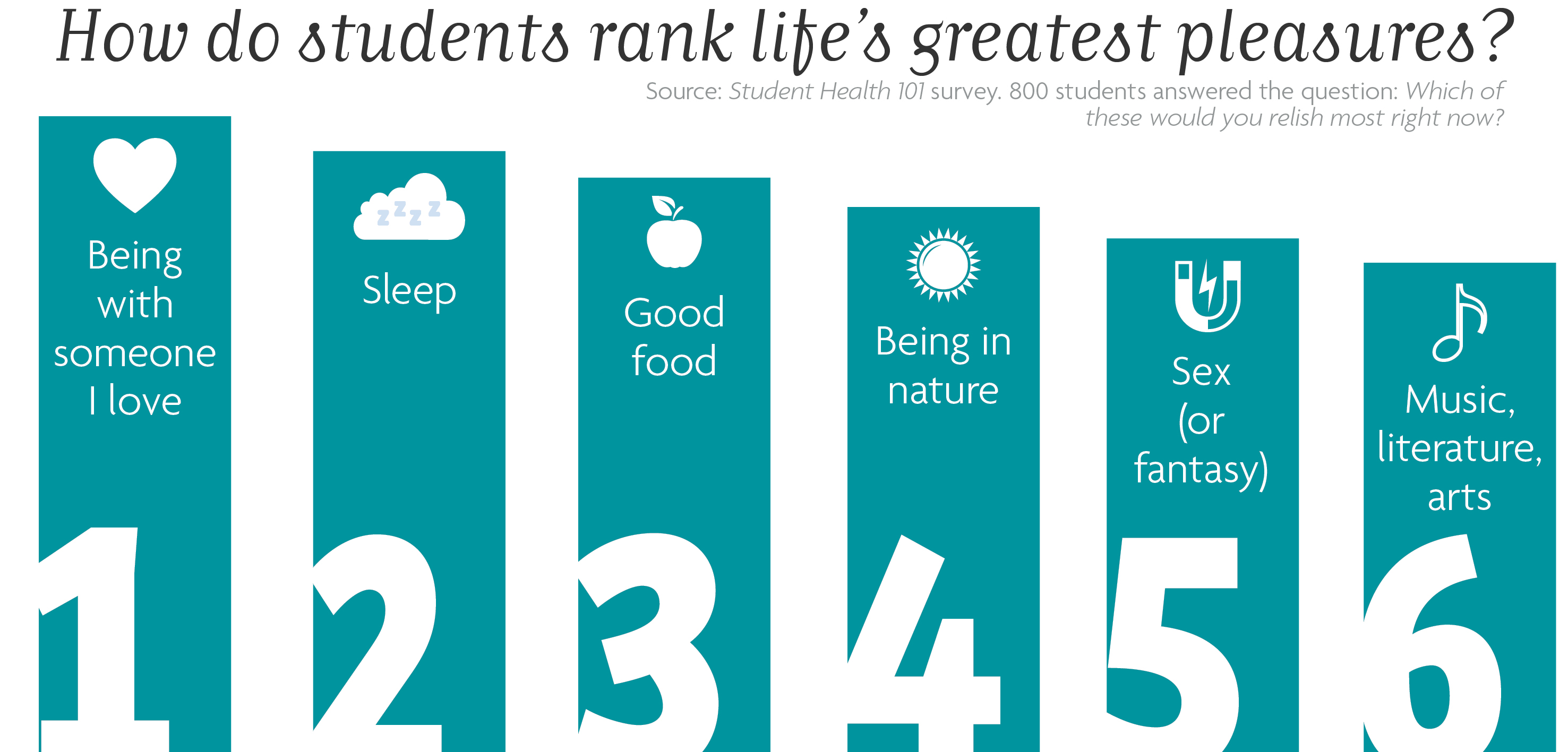 How do students rank life's greatest pleasures? Source: Student Health 101 survey. 800 students answered the question: Which of these would you relish most right now? 1. Being with someone I love 2. Sleep 3. Good food 4. Being in nature 5. Sex (or fantasy) 6. Music, literature, arts
