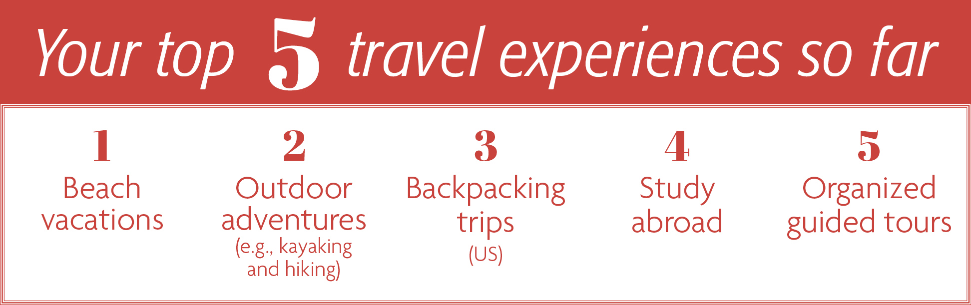 Your top 5 travel experiences so far - 1. Beach vacations 2. Outdoor adventures (e.g., kayaking and hiking) 3. Backpacking trips (US) 4. Study abroad 5. Organized guided tours