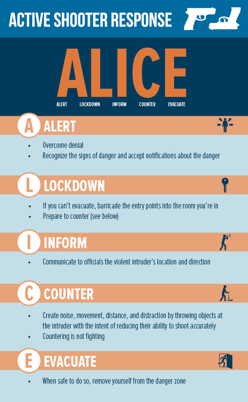 Active shooter response: Alert, lockdown, inform, counter, evacuate