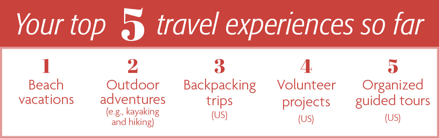 Your top 5 travel experiences: 1. Beach vacations 2. Outdoor adventures (e.g., kayaking and hiking) 3. Backpacking trips (US) 4. Volunteer projects (US) 5. Organized guided tours (US)