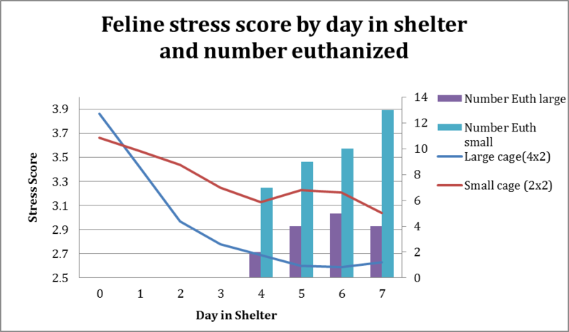 Stress level comparison over the course of one week