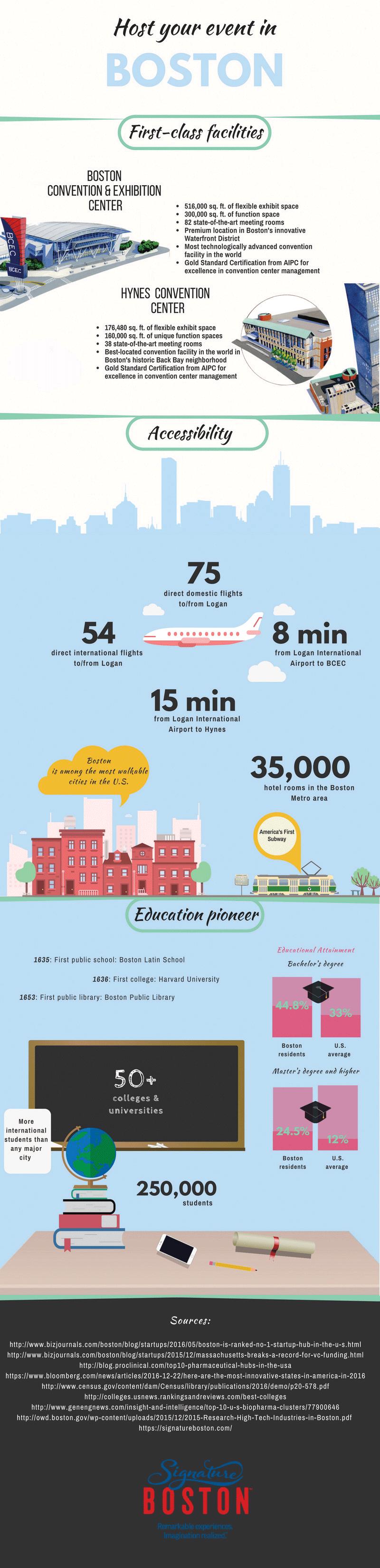 Boston Infographic