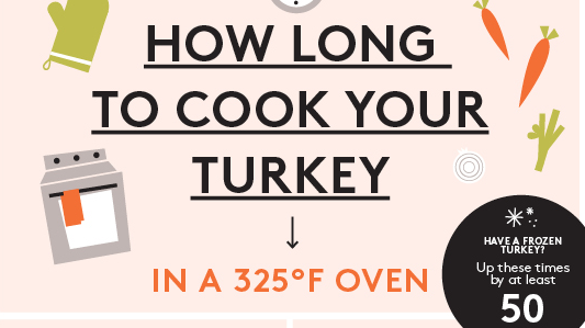 for How long to cook 11 lb turkey