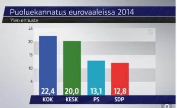 EUvaalitulos2014.JPG
