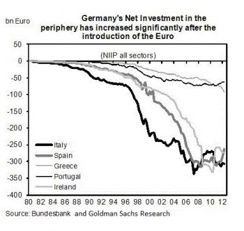 Germanys+net+investment++.JPG