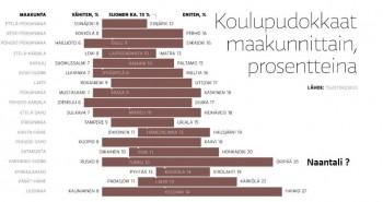 Koulupudokkaat2012maakunittain.JPG