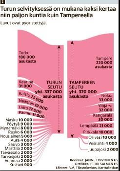 KuntaselvityksetTurkujaTampere20131109.JPG