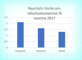 Naantalin2017korkymprosentit20181112.JPG
