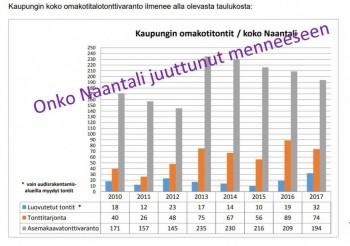 Naantalinomakotitalaotontit20180115.JPG
