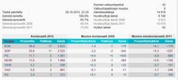 Naantalin+tulos2012.JPG