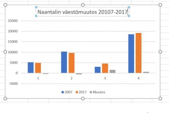 NaantalinvC3A4estC3B6muutos20172017JPG.JPG