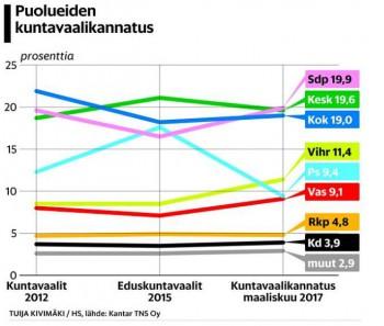 PuoluekannatusHskuntavaalit20170318.JPG