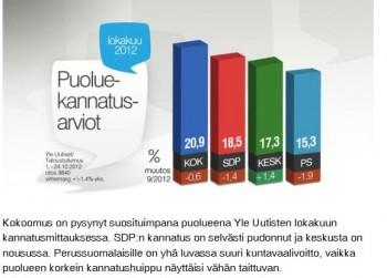 Puoluekannatus+yle20121025.JPG