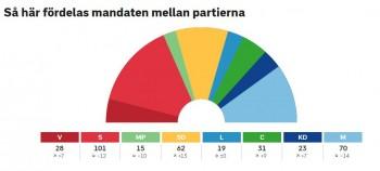Ruotsinvaalienpaikkajako20180910.JPG
