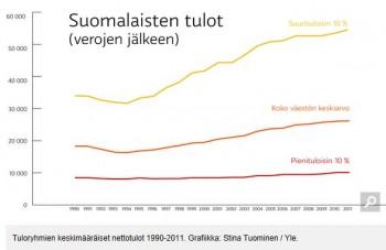 Suomalistennettotulot20131101.JPG