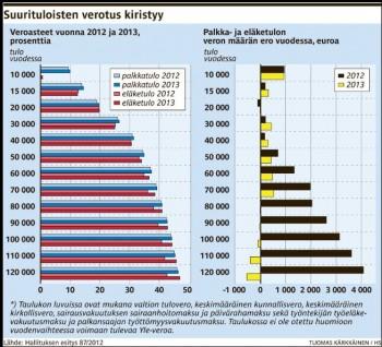 Suurituloisten+verotuskiristyy+20120923JPG.JPG