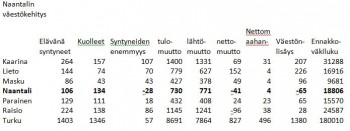 Vaeston+kasvu+20121001.JPG