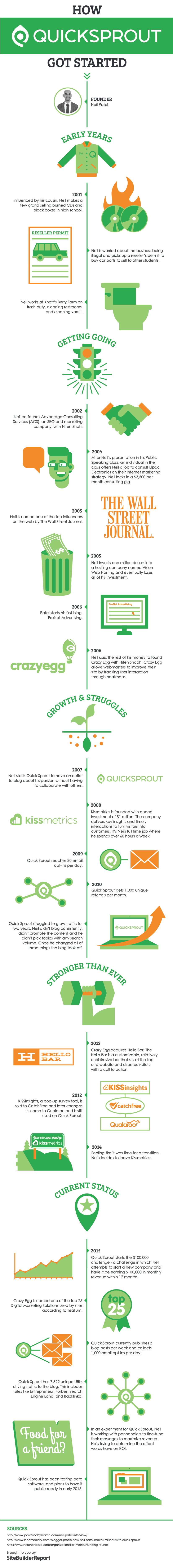 How QuickSprout Got Started