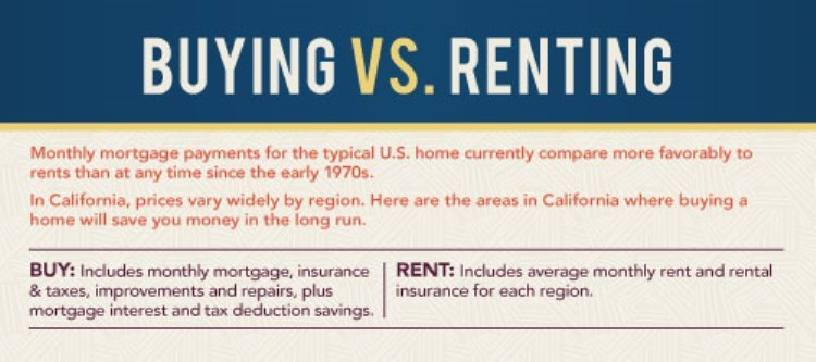 Buying vs. Renting in CA