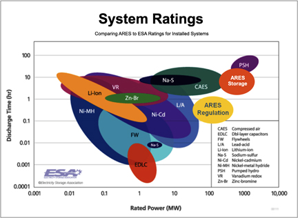 System Rating