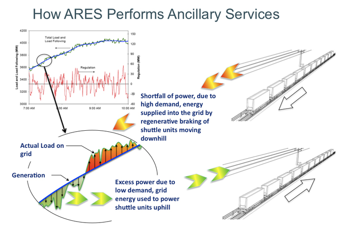How ARES Performs Ancillary Services