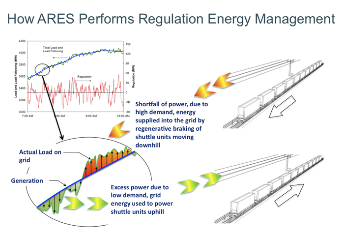 How ARES Performs Regulation Energy Management