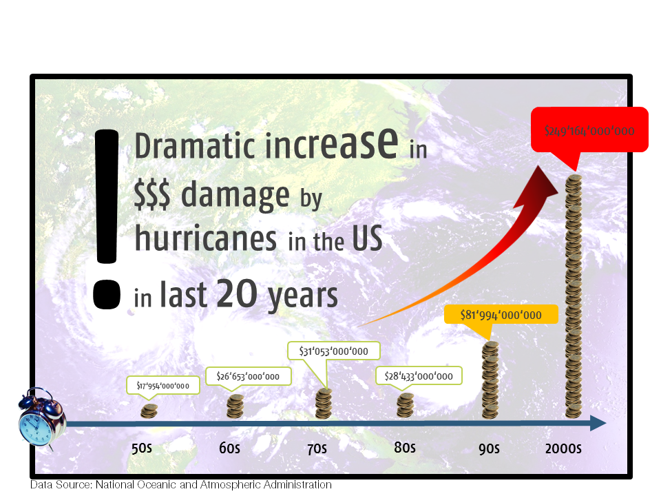 Dramatic increase in $$$ damage by hurricanes in the US in last 20 years - image 1 - student project