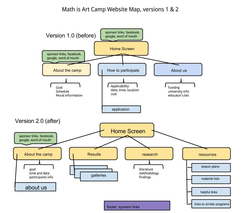 Math & Art Camp website - image 1 - student project