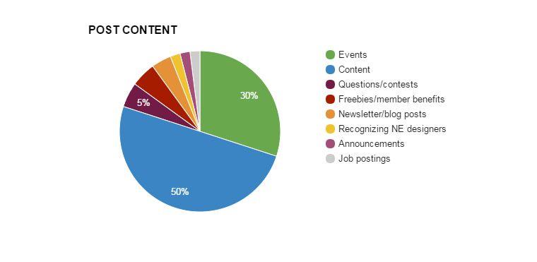 AIGA Nebraska Social Media Strategy - image 1 - student project