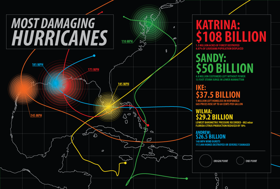 Hurricane Damage Cost Infographic - image 1 - student project