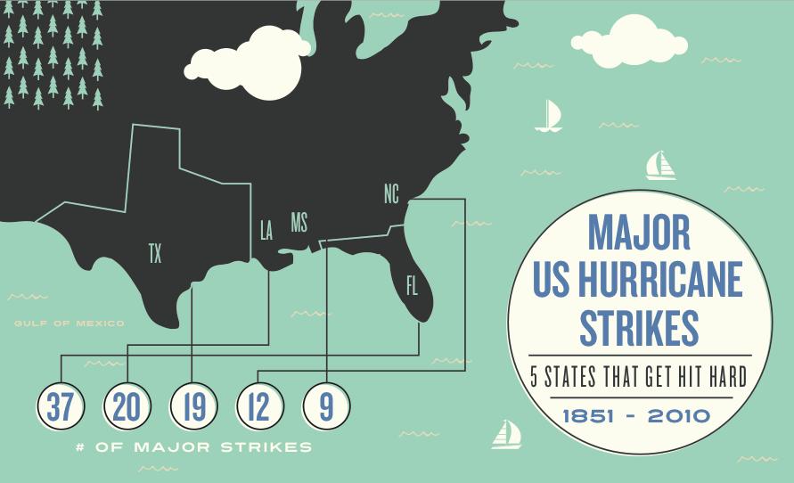 Major US Hurricane Strikes (1851 - 2010) - image 2 - student project