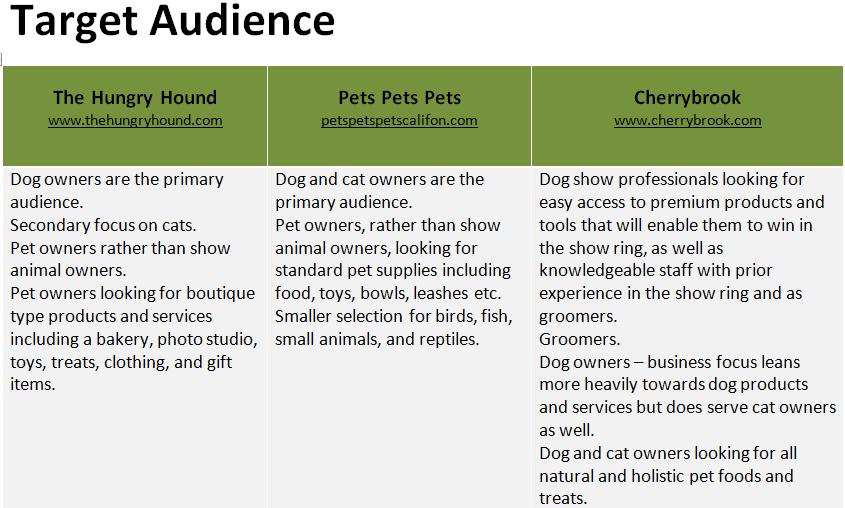 Fur Majesty Pet Shop - image 3 - student project