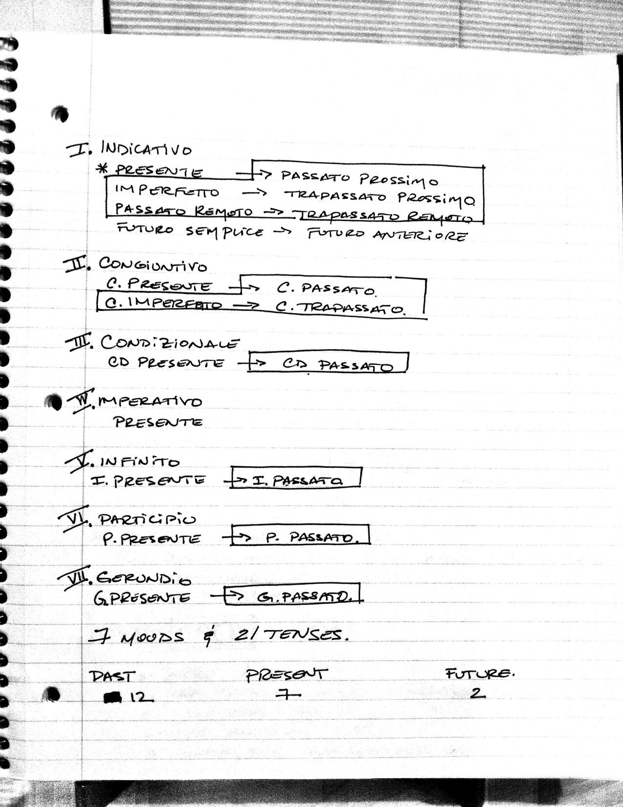 Rivera's Italian Verb Conjugator - image 1 - student project