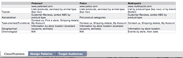 Petsy, a local pet supply and services franchise. - image 1 - student project
