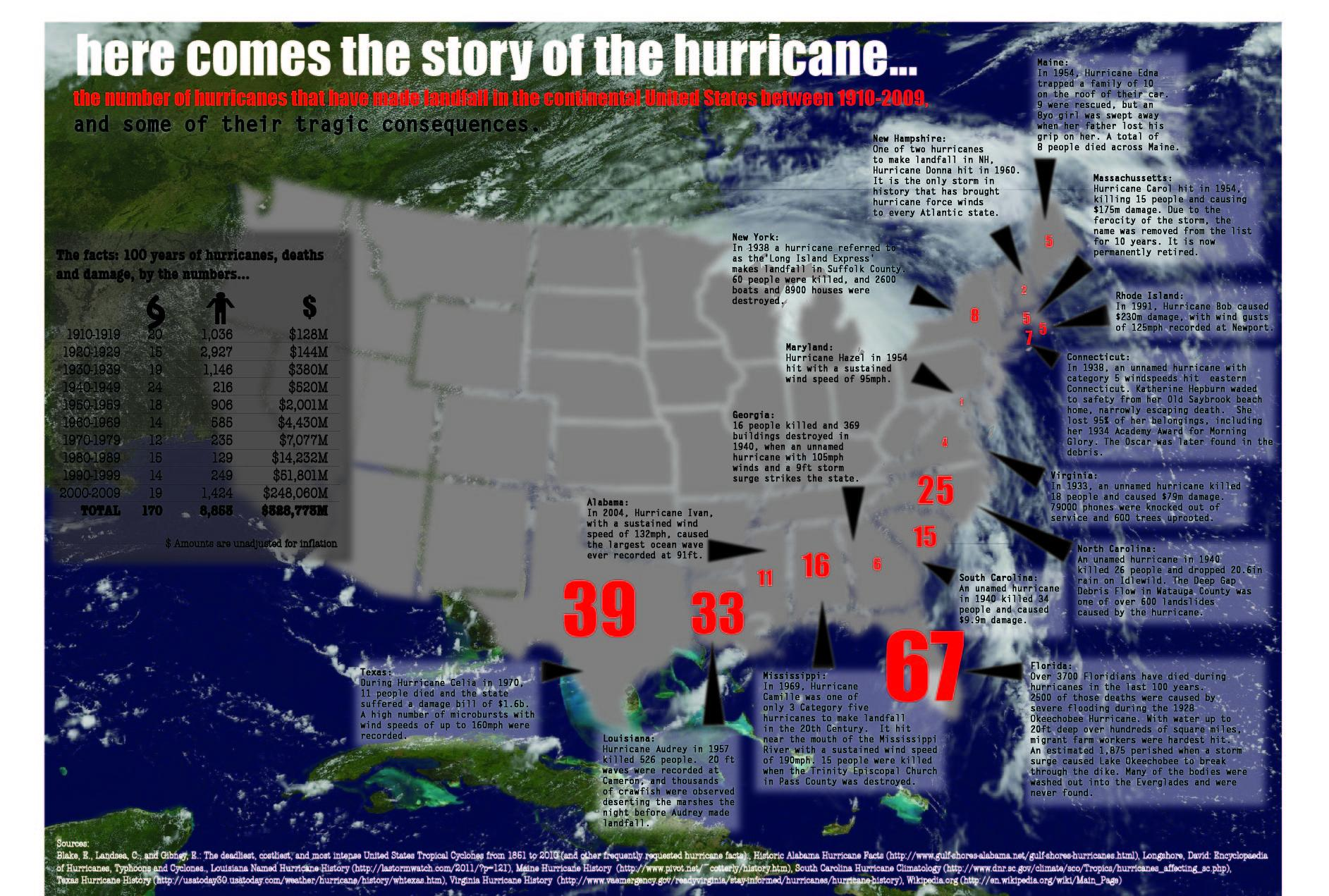 here comes the story of the hurricane - image 1 - student project