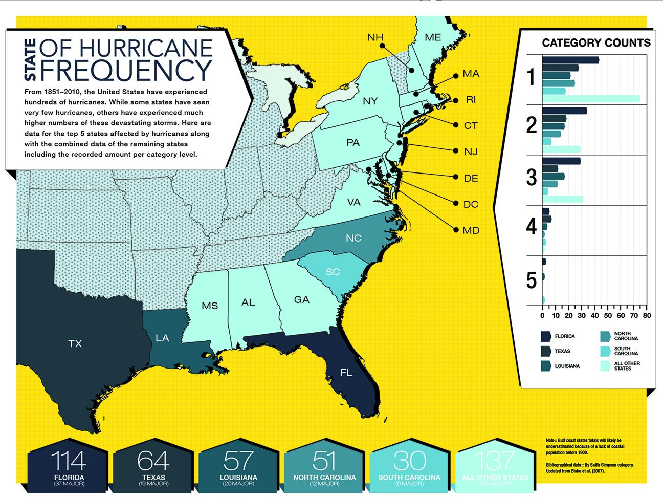 The State of Hurricane Frequency - image 1 - student project