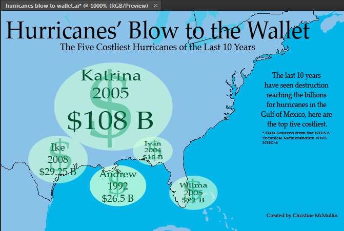 Hurricanes' Blow to the Wallet (the top 5 costliest hurricanes of all time) - image 3 - student project