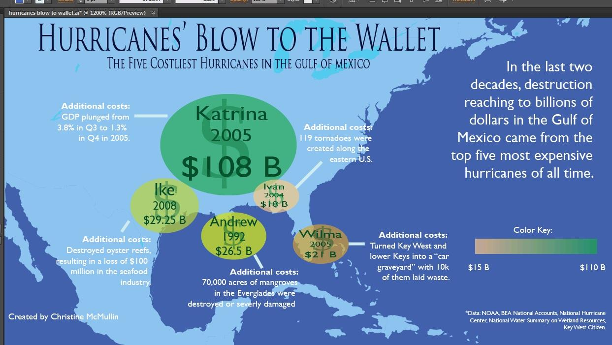 Hurricanes' Blow to the Wallet (the top 5 costliest hurricanes of all time) - image 1 - student project
